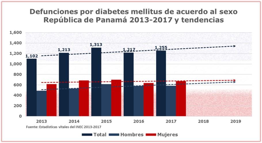 Día mundial de la diabetes 2019