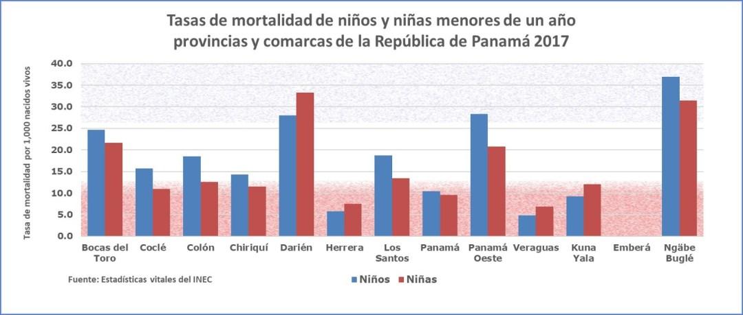 Mortalidad infantil desagregada por sexo: provincias y comarcas