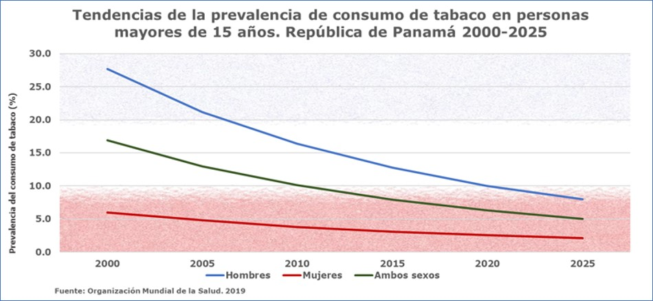 Tendencia nacional del consumo de tabaco