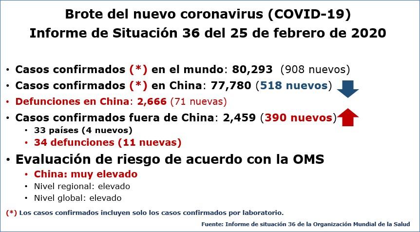 Nuevo coronavirus COVID-19: situación actualizada al 25 de febrero de 2020