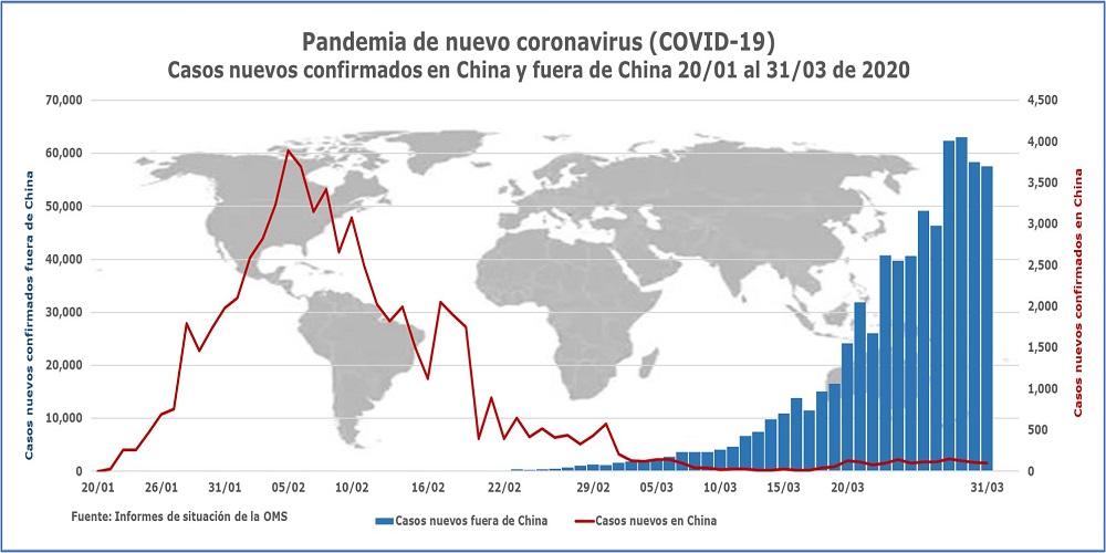 Nuevo coronavirus Casos nuevos confirmados en China y fuera de China SITREP 71