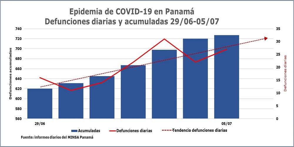 Defunciones diarias por COVID-19