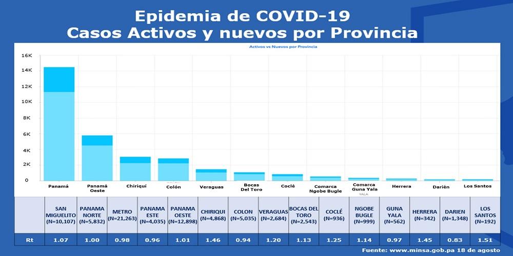 Epidemia de COVID-19 en Panamá Rt y casos activos por provincias 18 de agosto