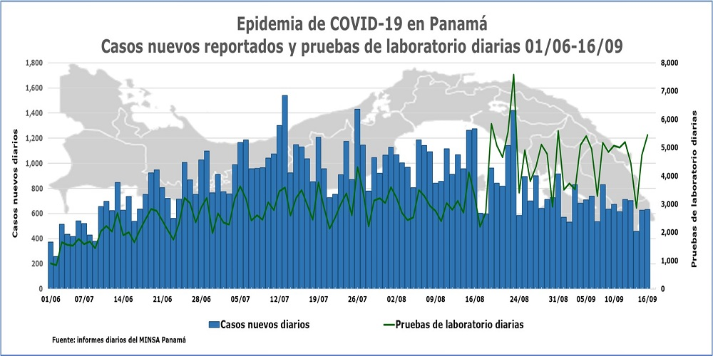 Epidemia-de-COVID-19-en-Panama-casos-nuevos-y-pruebas-16-de-septiembre