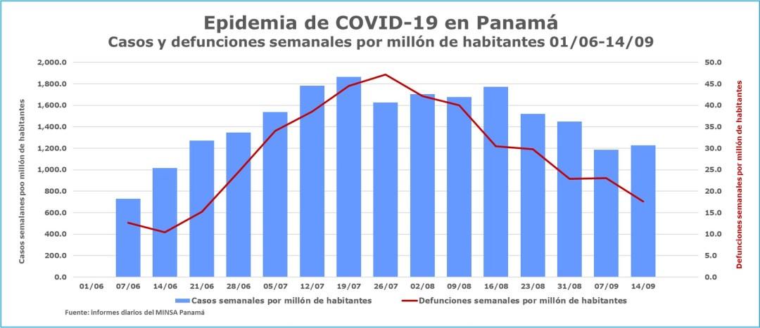 Epidemia-de-COVID-19-en-Panama-casos-y-defunciones-semanales-por-millon-de-habitantes-14-de-septiembre.