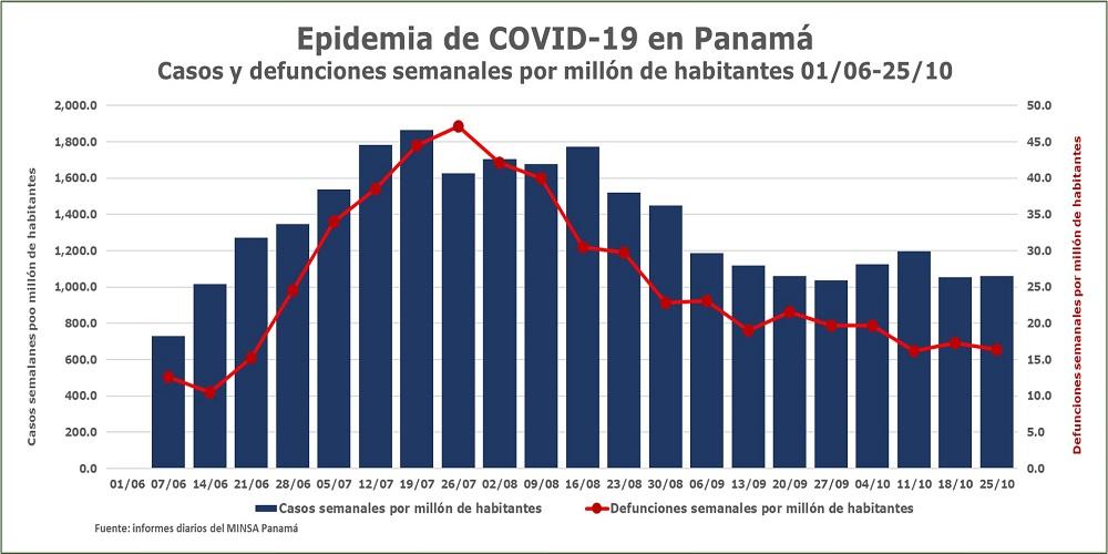 COVID-19 en Panamá Casos-y-defunciones-semanales-PMH-26-de-octubre