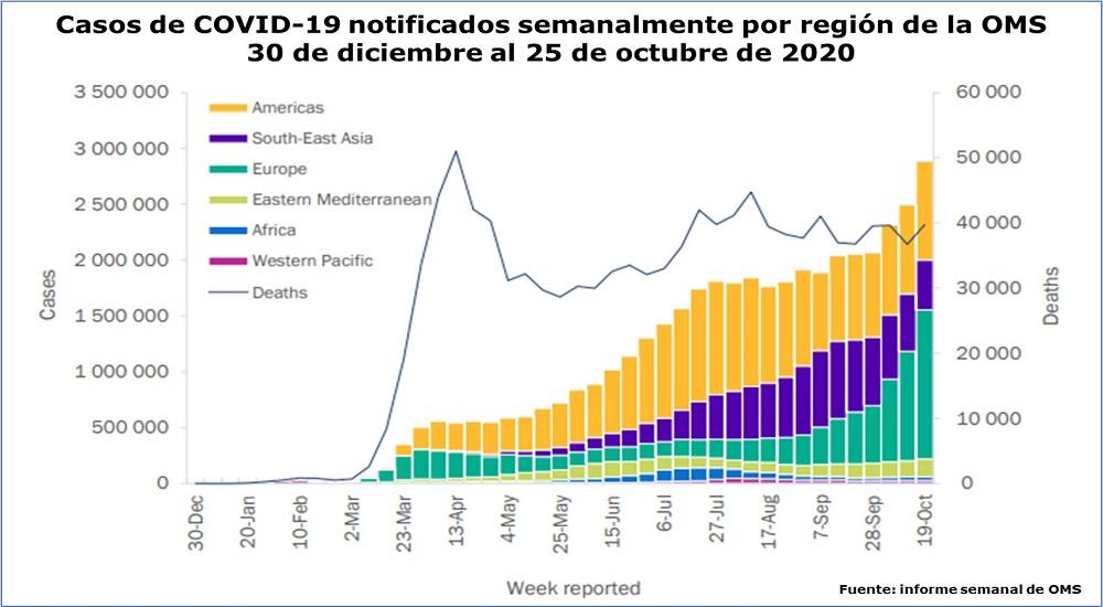 COVID-19: Pandemia-de-COVID-19-mapa-mundial-27-de-octubre
