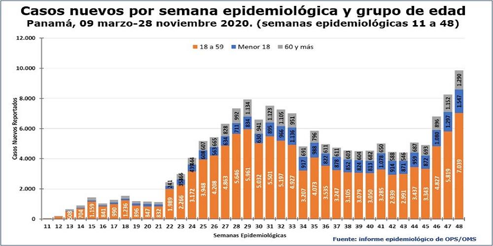 Inmunidad de rebaño casos por edad
