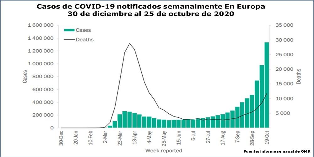 OMS: situación de la epidemia de COVID-19