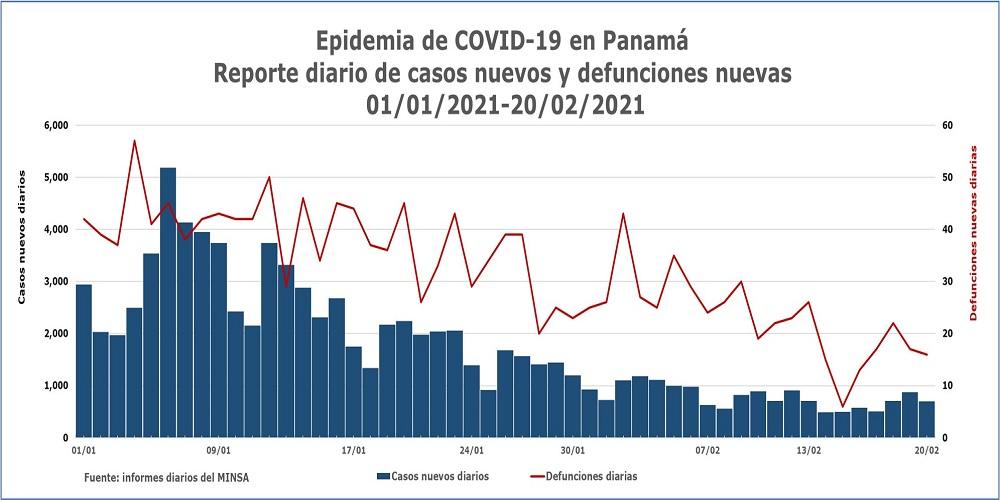 Eoidemia de COVID-19 en Panamá. 20 de febrero
