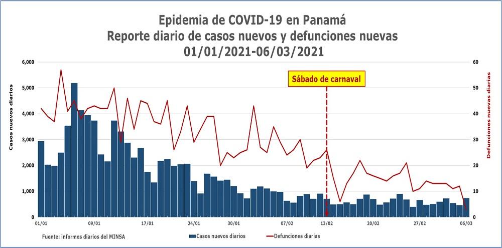 Epidemia de COVID-19 en Panamá. Situación el 6 de marzo