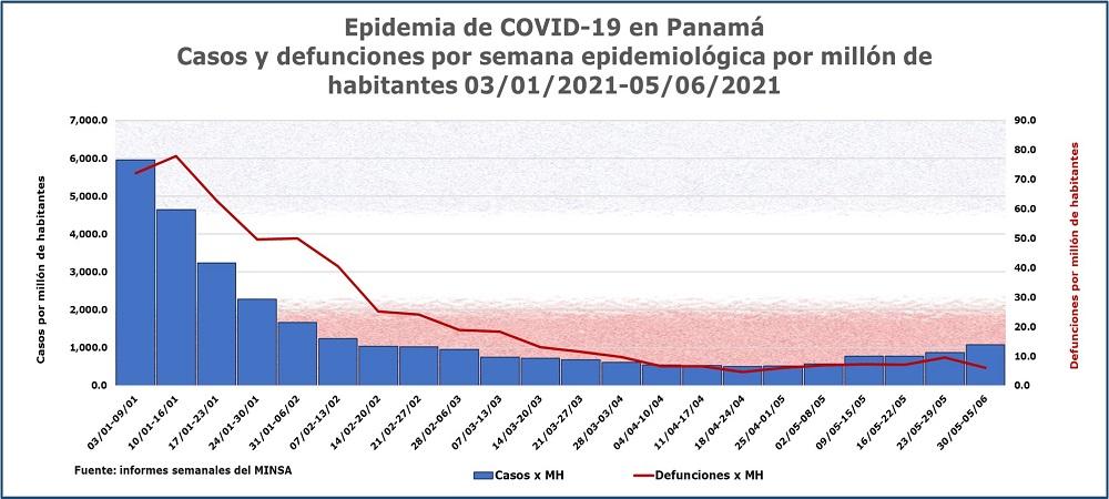 Epidemia de COVID-19 en Panamá: casos y defunciones semanales