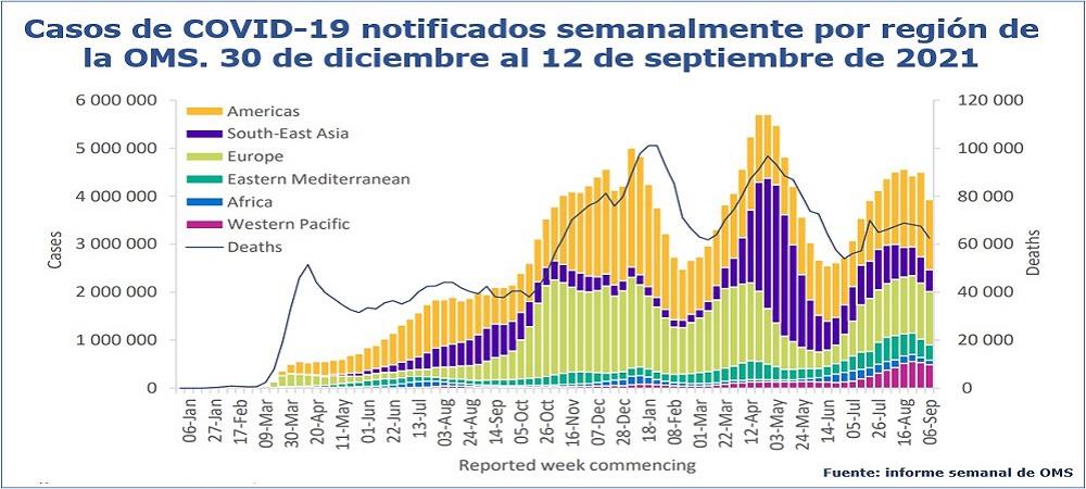 Pandemia de COVID-19: casos confirmados y defunciones en el mundo el 16 de septiembre