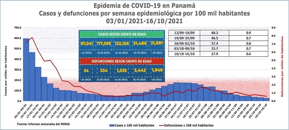 Epidemia de COVID-19 en Panamá: resumen por semanas epidemiológicas