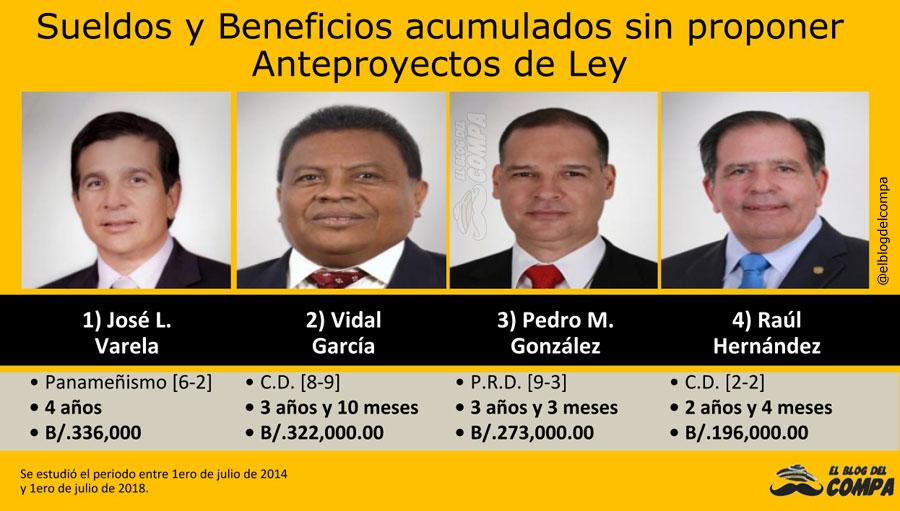 Diputados Panameños con más tiempo sin proponer Anteproyectos de Ley