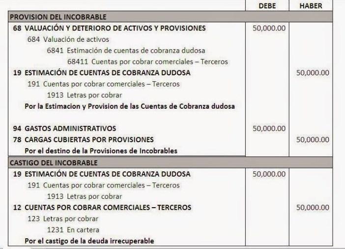 PROVISIÓN Y CASTIGO DE CUENTAS INCOBRABLES