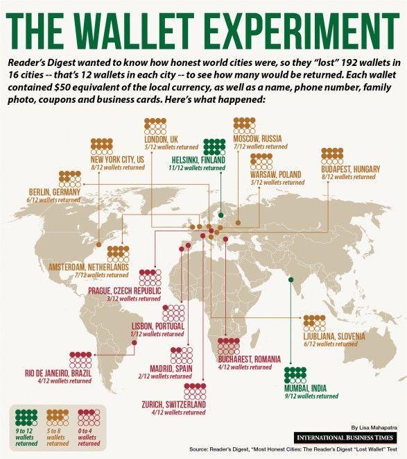 Experimento-cartera-perdida