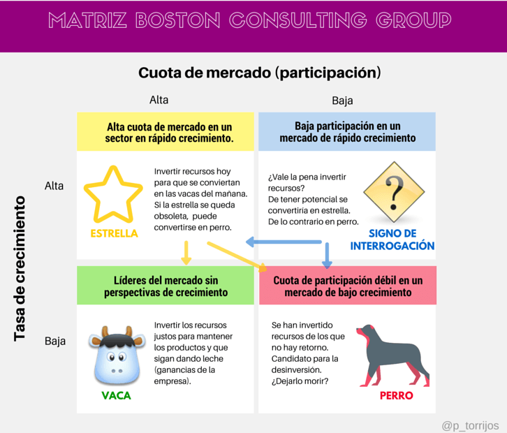 Infografía de la matriz de la Boston Consulting Group