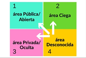 Desplazamiento de la información del área desconocida