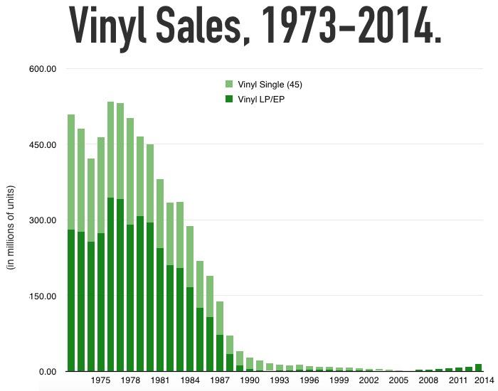 vinylunits Indústria Fonográfica