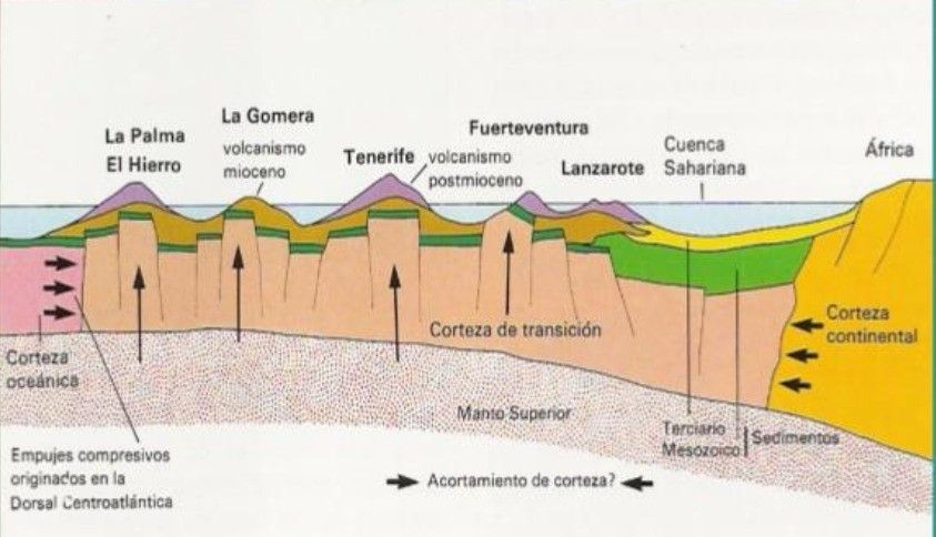corte geológico - islas canarias