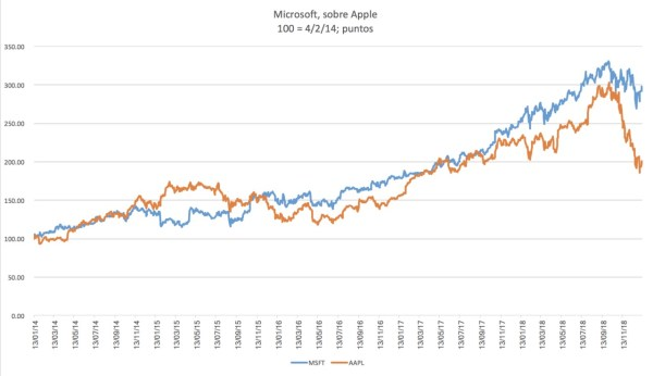 Gráfica comparativa de Apple vs Microsoft