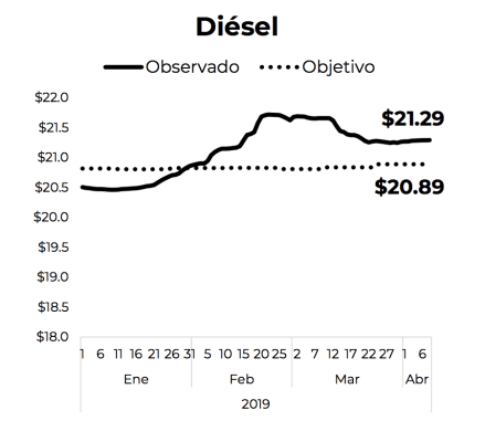 Diesel gasolina