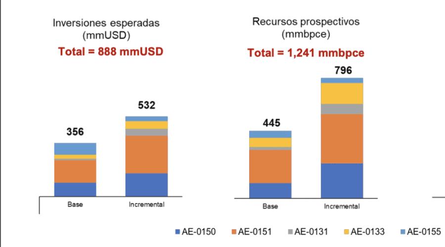Campos prioritarios Pemex