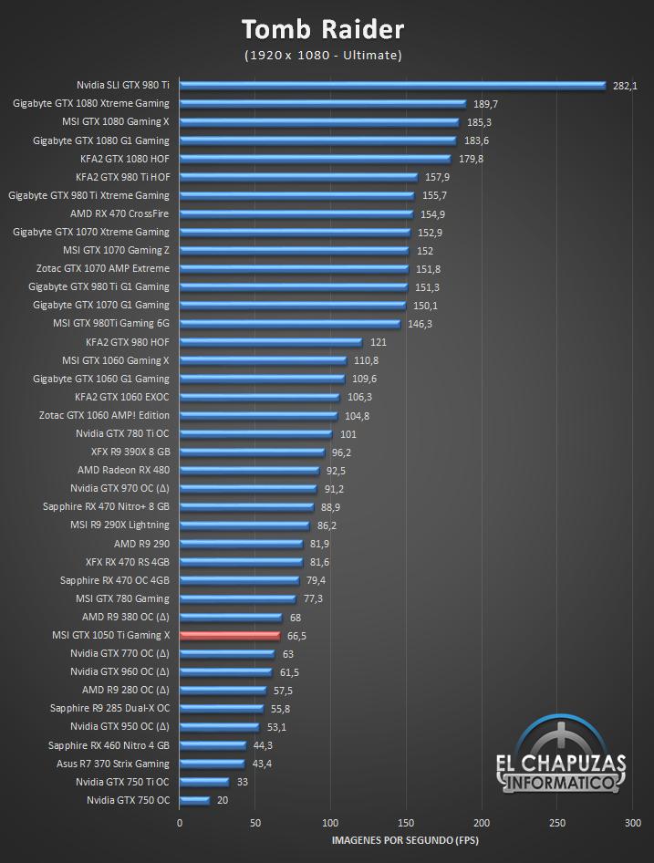 Review MSI GeForce GTX 1050 Ti Gaming X El Chapuzas