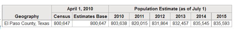 ep county population