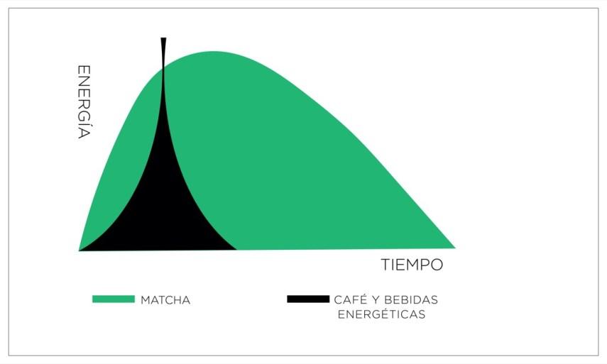 Grafico de energia del té matcha