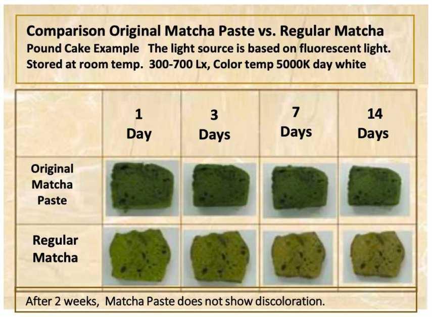 Comparación de tipos de té matcha