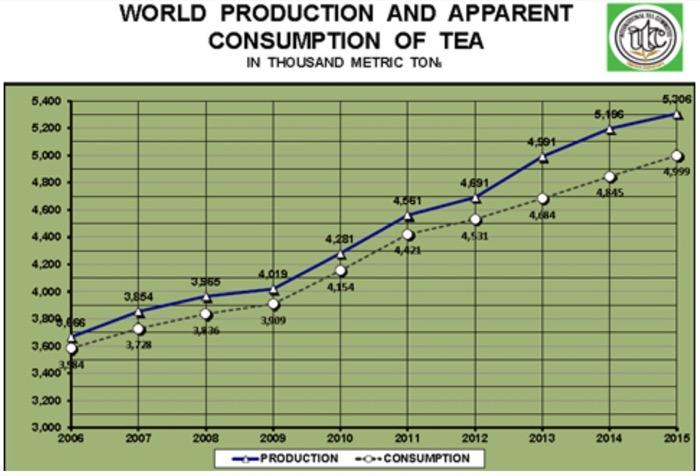 producción mundial de té - camellia sinensis