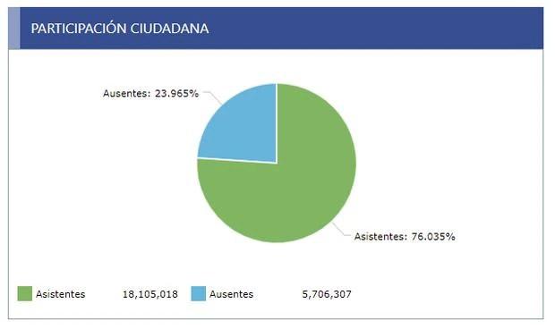 Información sobre participación ciudadana. (ONPE)