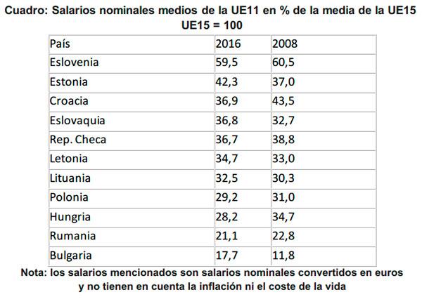 cuadro_salarios_UE