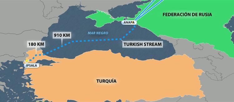 turk stream