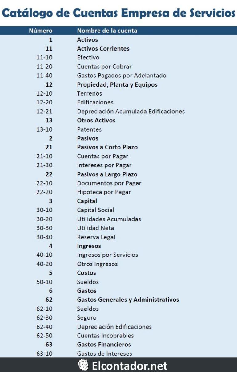 Catálogo de cuentas de una empresa de servicios