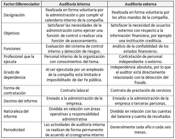 auditoria interna versus auditoria externa, financiera auditoria, auditoria fiscal