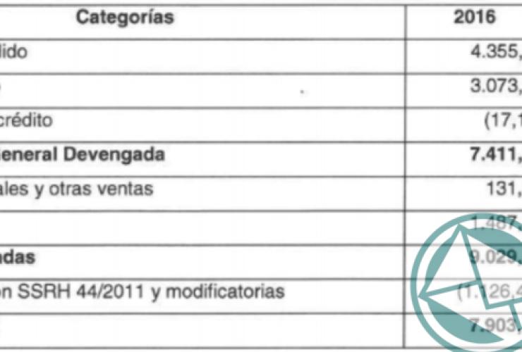 categorias del balande de AySA