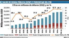 info-SALDO DEUDA PUBLICA