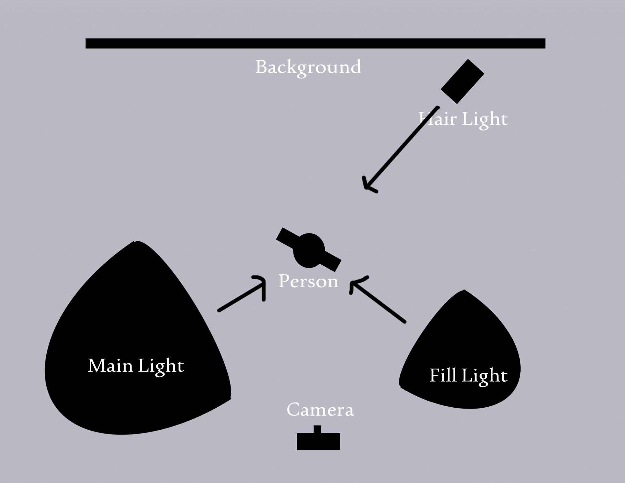 School Portraits - Lighting Diagram - Processing - Eldon Yoder
