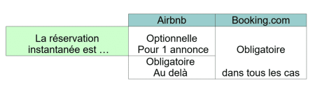 Airbnb Booking