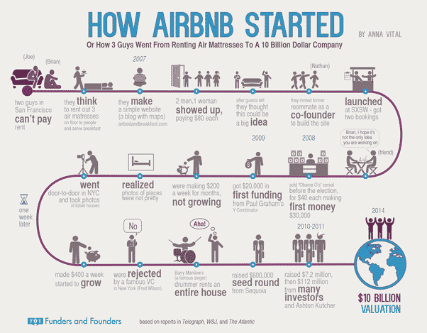 croissance-airbnb-infographie
