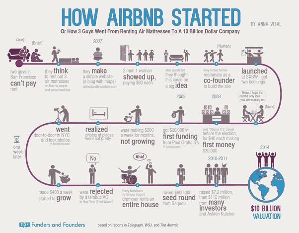 Etude de cas Airbnb sur Eldorado Immobilier