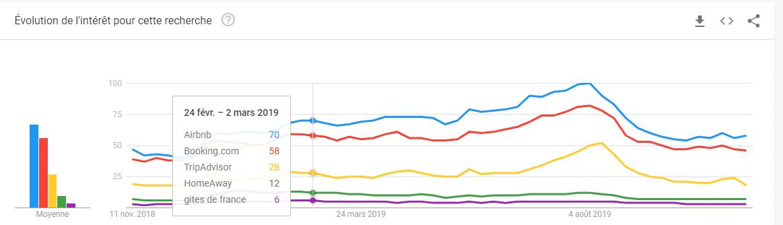 google-trends-airbnb-bookin-abritel