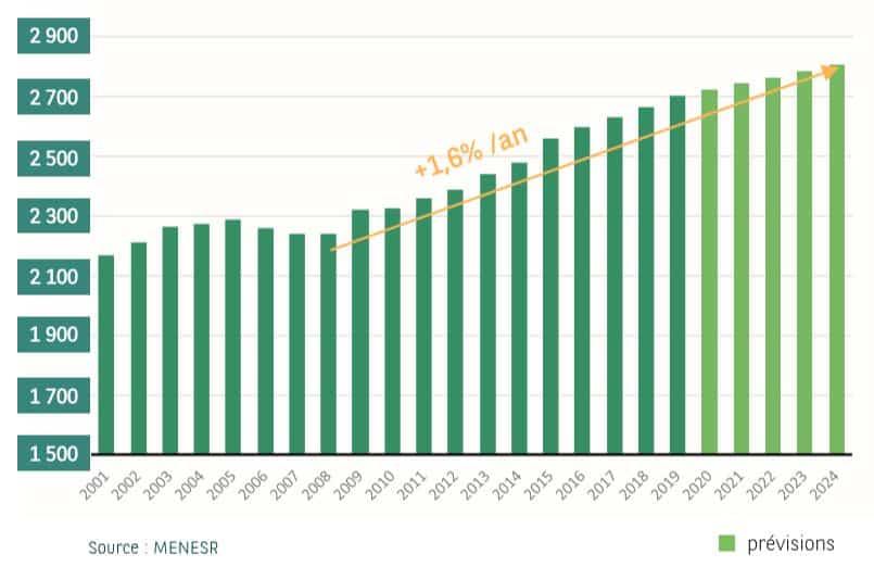 Evolution du nombre d'étudiants en France (source : Menser)