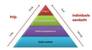 online programma's in marketing piramide