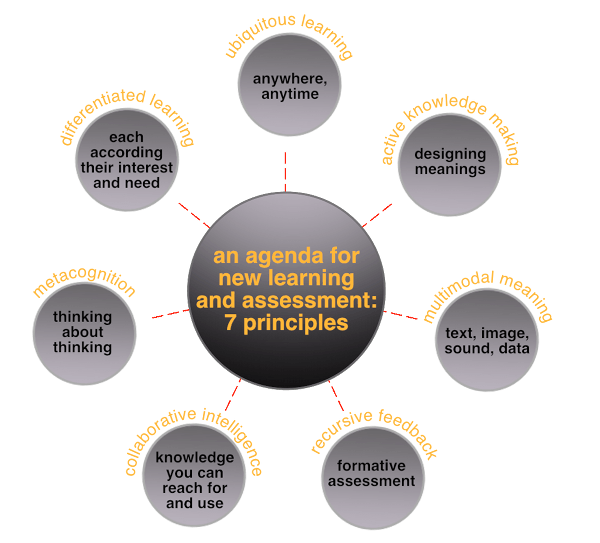 The 7 e-Affordances In eLearning