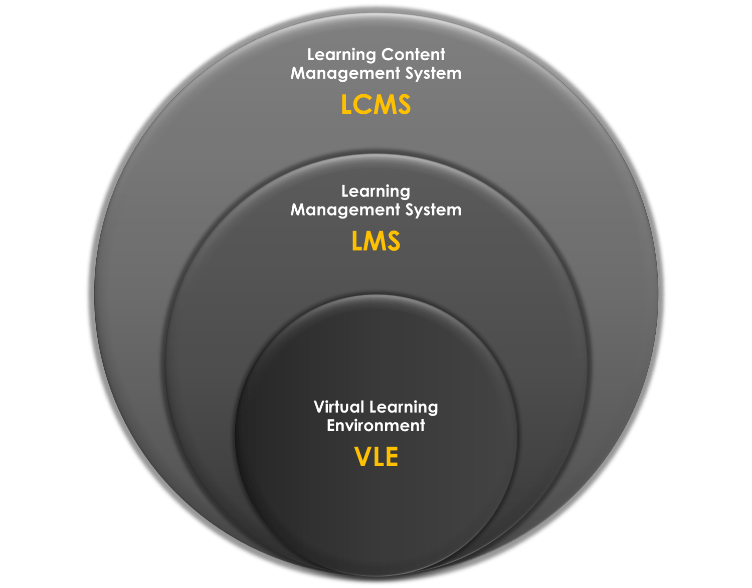 In And Beyond The Classroom Which Learning Management