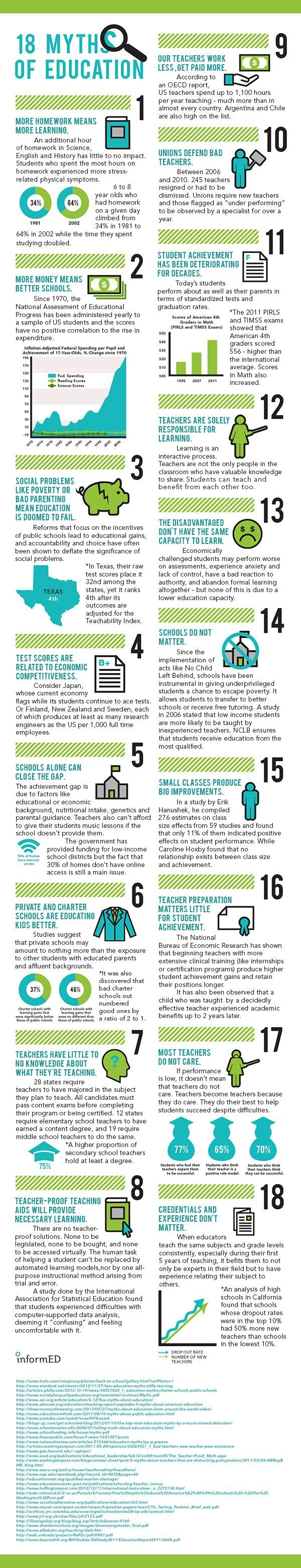 18-Myths-of-Education-Infographic